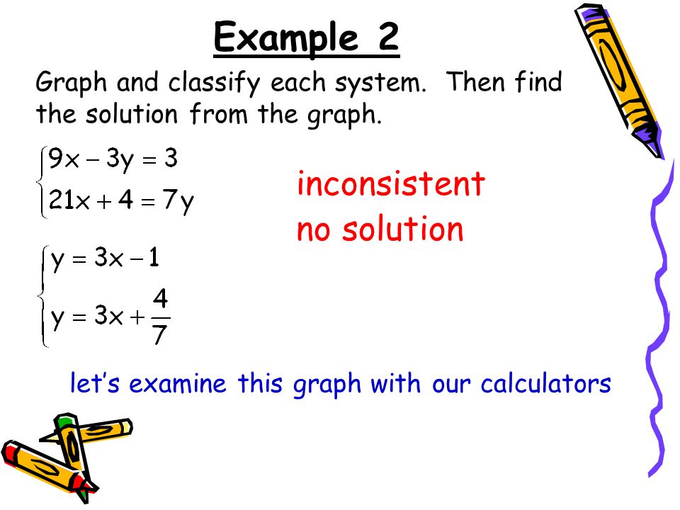 How to graph consistent, inconsistent & dependent linear equations.