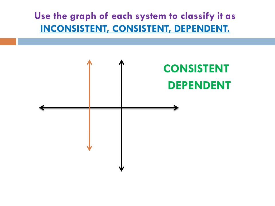 Use the graph of each system to classify it as INCONSISTENT, CONSISTENT, DEPENDENT.