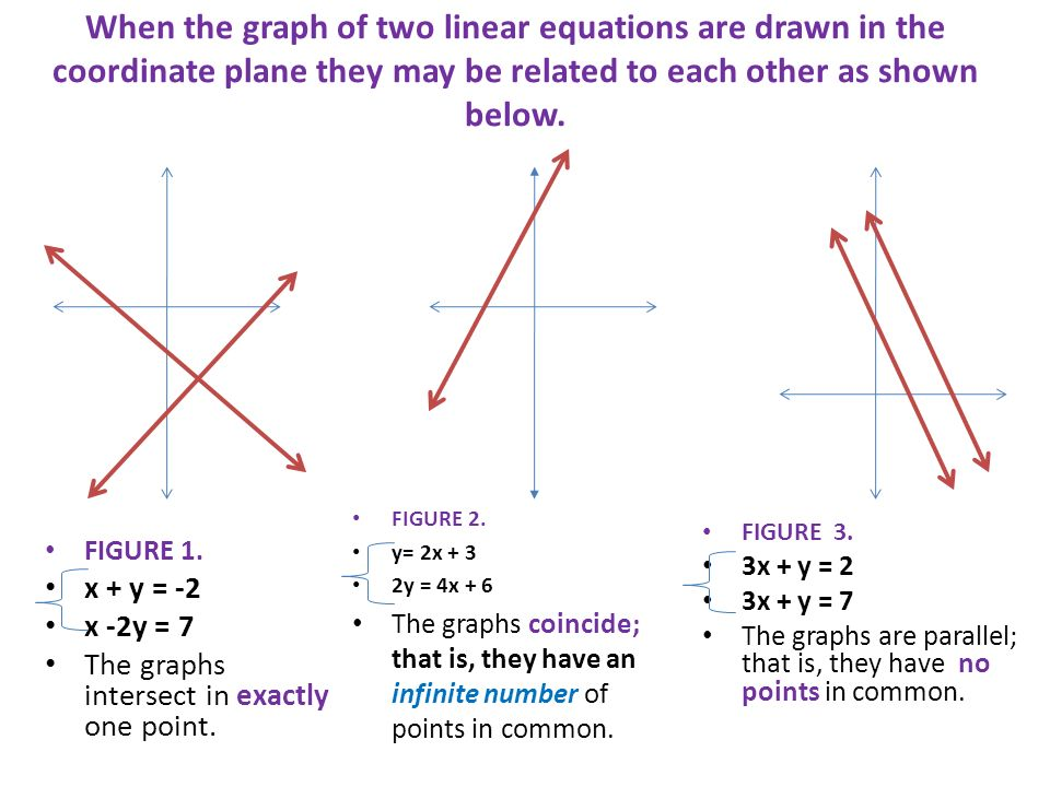 When the graph of two linear equations are drawn in the coordinate plane they may be related to each other as shown below.