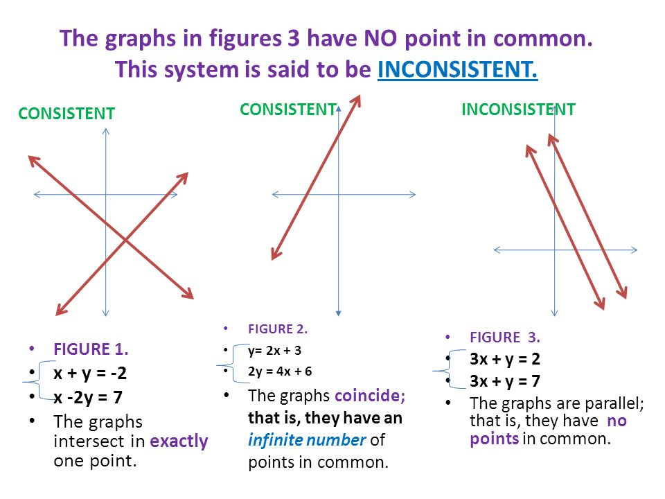 The graphs in figures 3 have NO point in common
