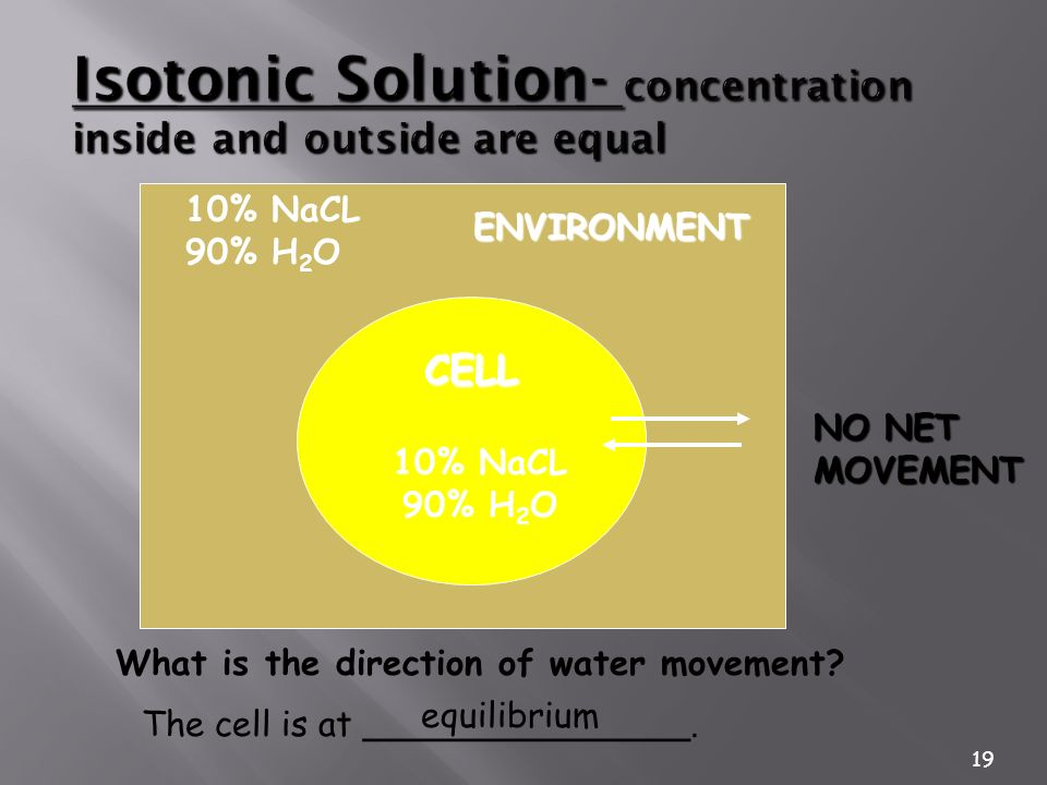 Isotonic Solution- concentration inside and outside are equal