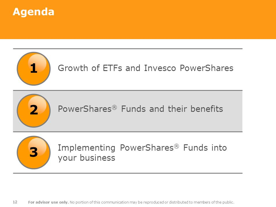 1 2 3 Agenda Growth of ETFs and Invesco PowerShares