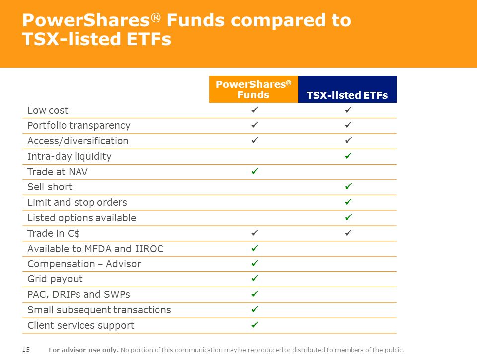 PowerShares® Funds compared to TSX-listed ETFs