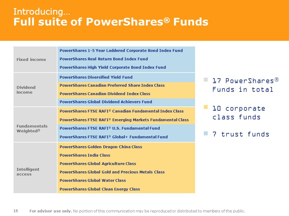 Introducing… Full suite of PowerShares® Funds