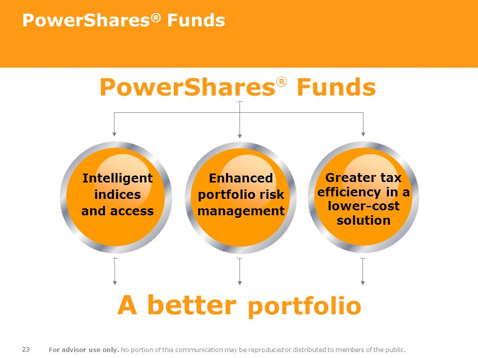 A better portfolio PowerShares® Funds PowerShares® Funds