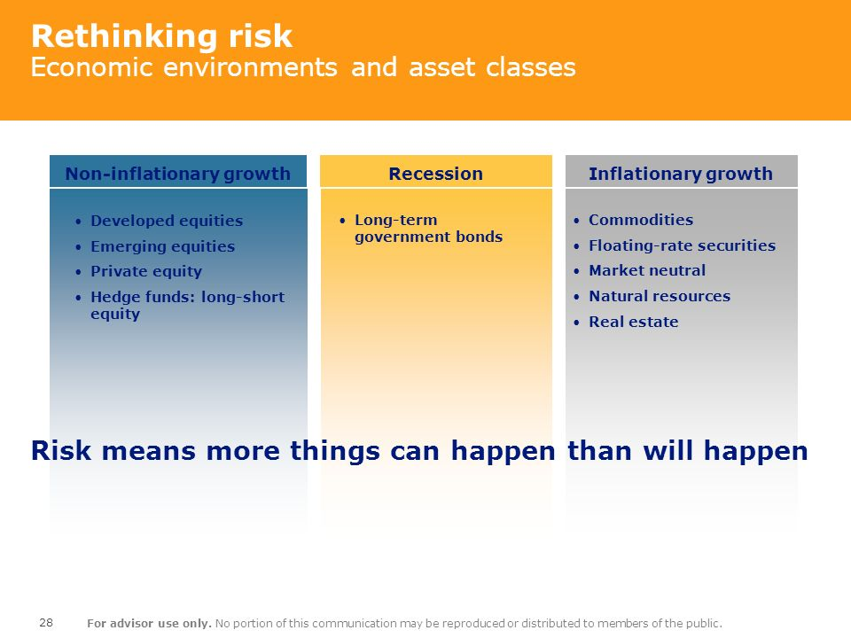 Rethinking risk Economic environments and asset classes