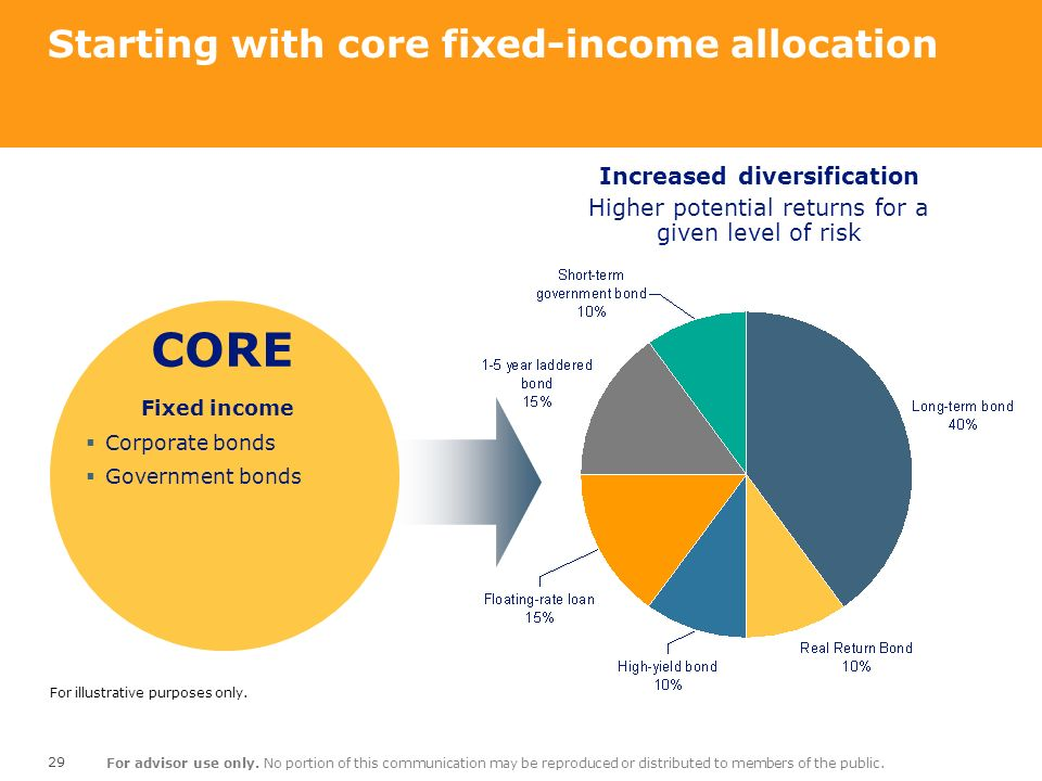 Starting with core fixed-income allocation
