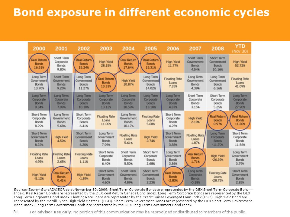 Bond exposure in different economic cycles