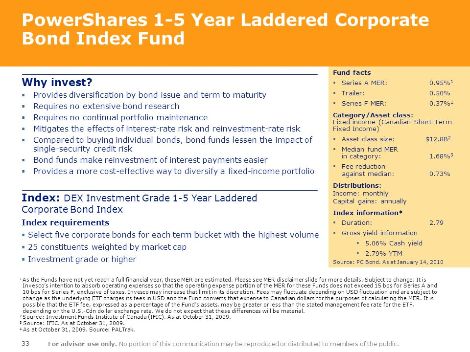 PowerShares 1-5 Year Laddered Corporate Bond Index Fund