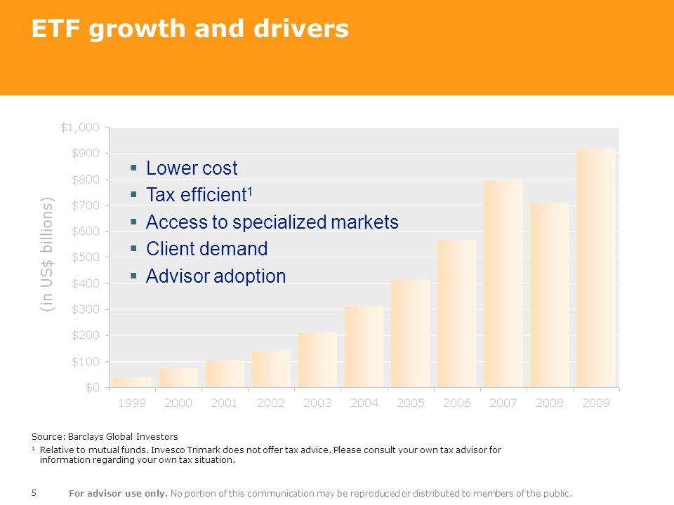 ETF growth and drivers Lower cost Tax efficient1