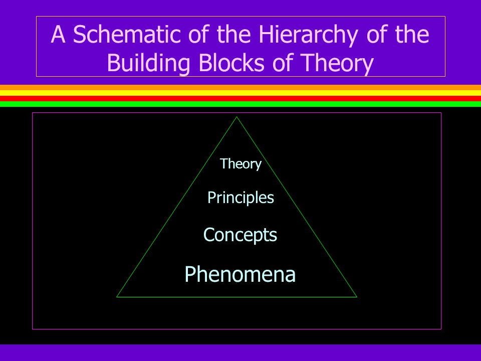 A Schematic of the Hierarchy of the Building Blocks of Theory
