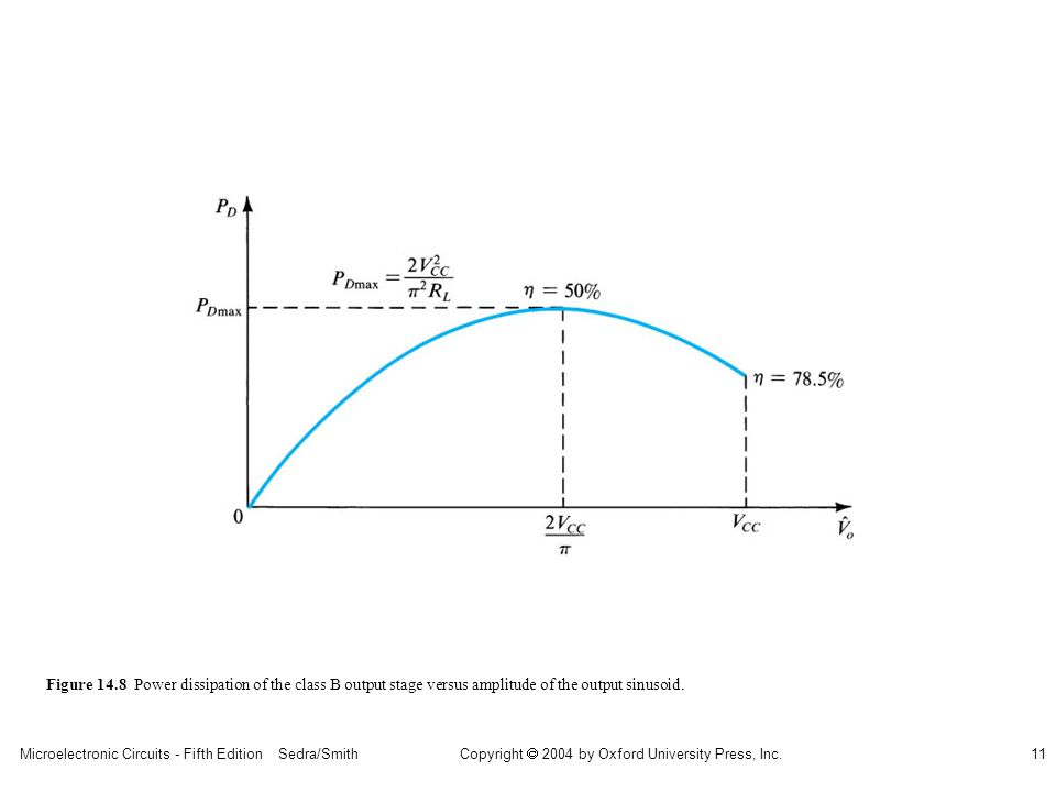sedr42021_1408.jpg Figure 14.8 Power dissipation of the class B output stage versus amplitude of the output sinusoid.