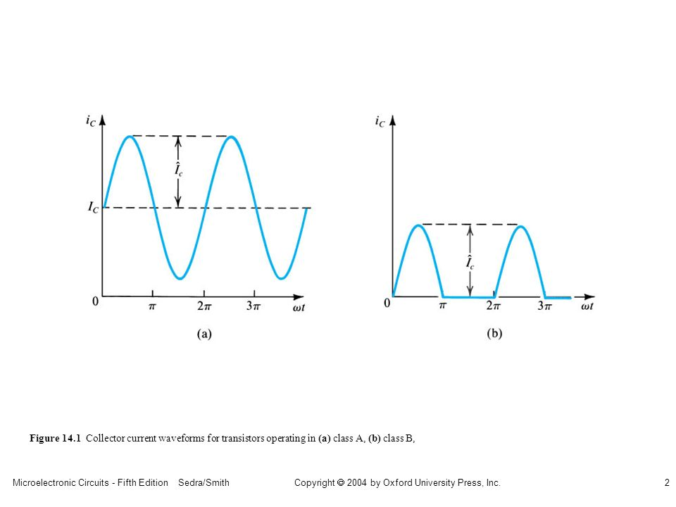 sedr42021_1401a.jpg Figure 14.1 Collector current waveforms for transistors operating in (a) class A, (b) class B,