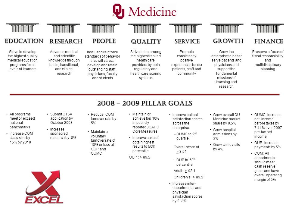 2008 – 2009 Pillar Goals Education Research People Quality Service