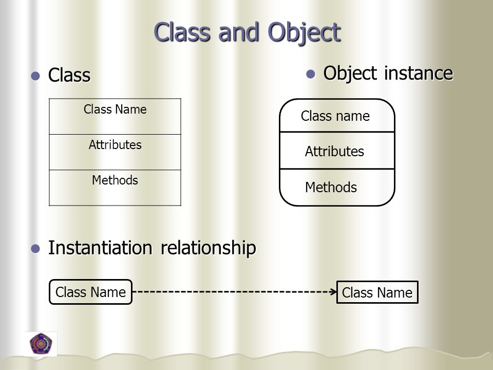 Class and Object Object instance Class Instantiation relationship
