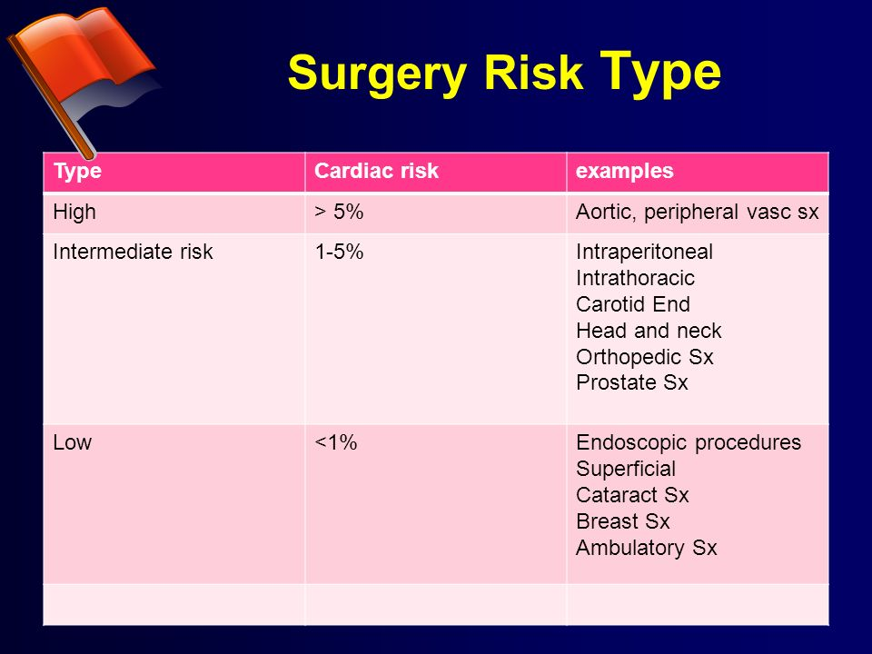 Surgery Risk Type Type Cardiac risk examples High > 5%