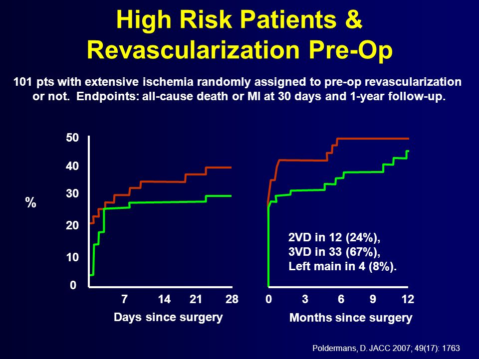 High Risk Patients & Revascularization Pre-Op
