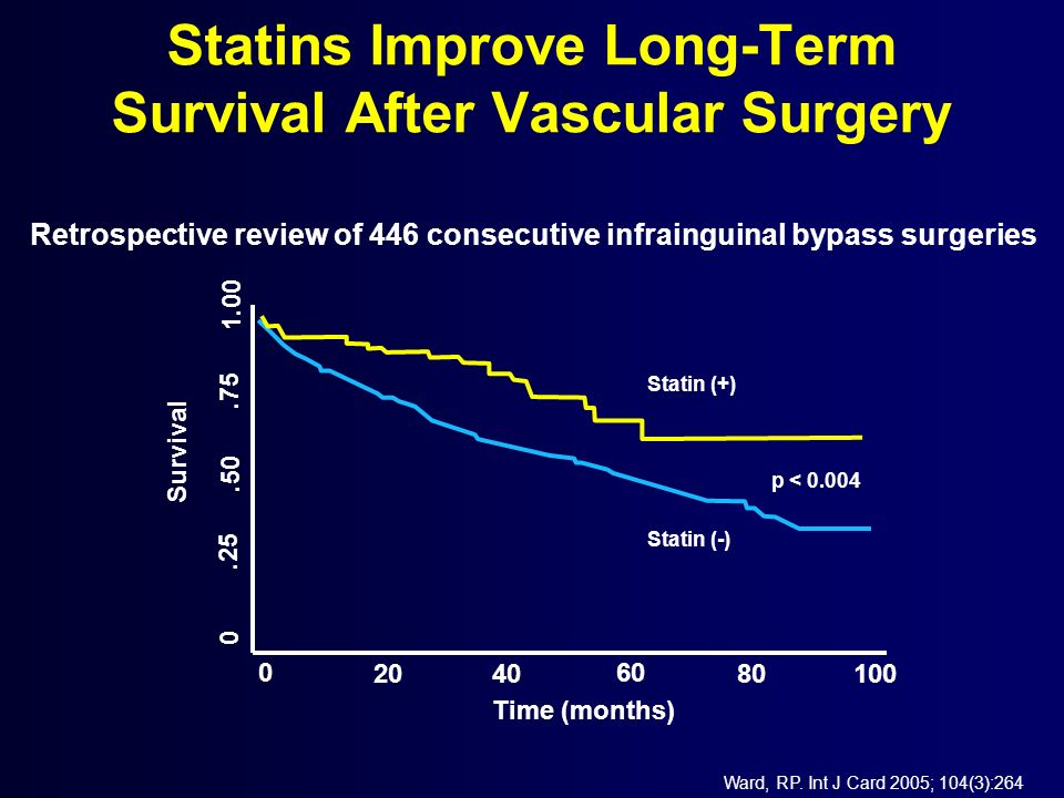Statins Improve Long-Term Survival After Vascular Surgery