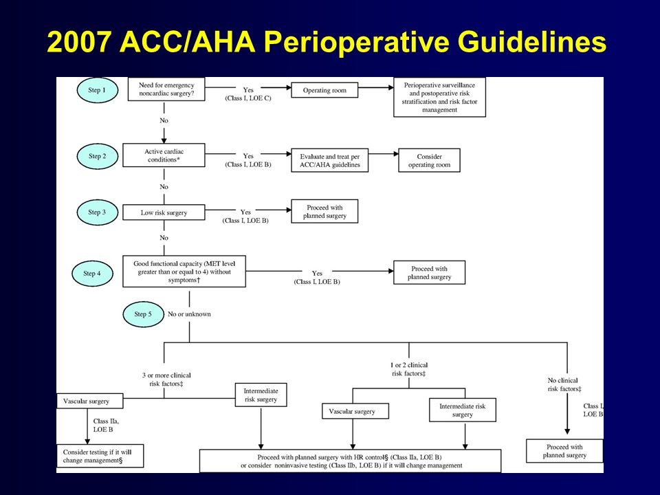 2007 ACC/AHA Perioperative Guidelines