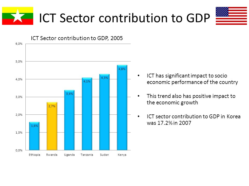 ICT Sector contribution to GDP