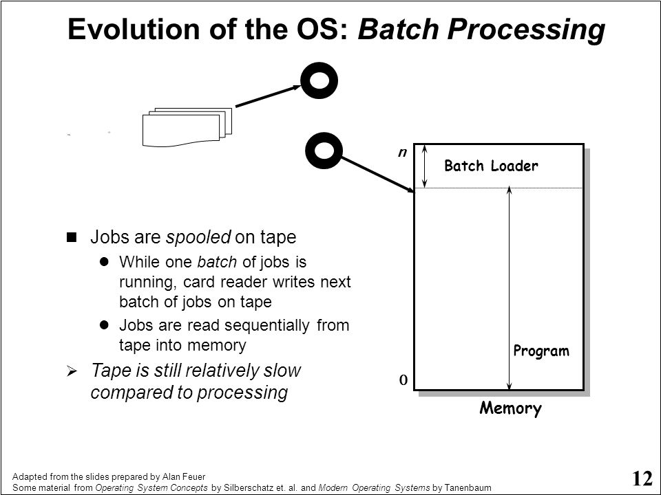 Evolution of the OS: Batch Processing