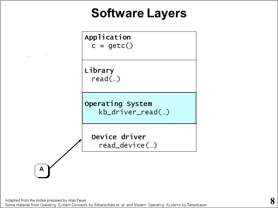 Software Layers Application c = getc() Library read(…)