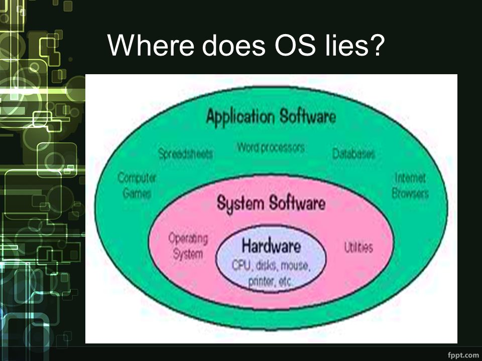 Where does OS lies