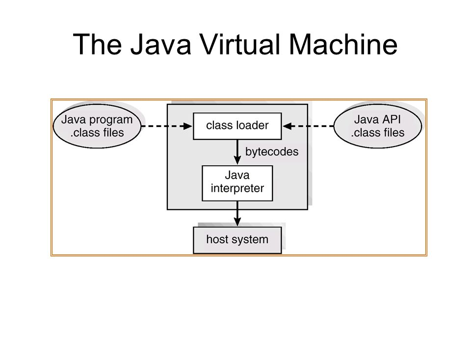 The Java Virtual Machine
