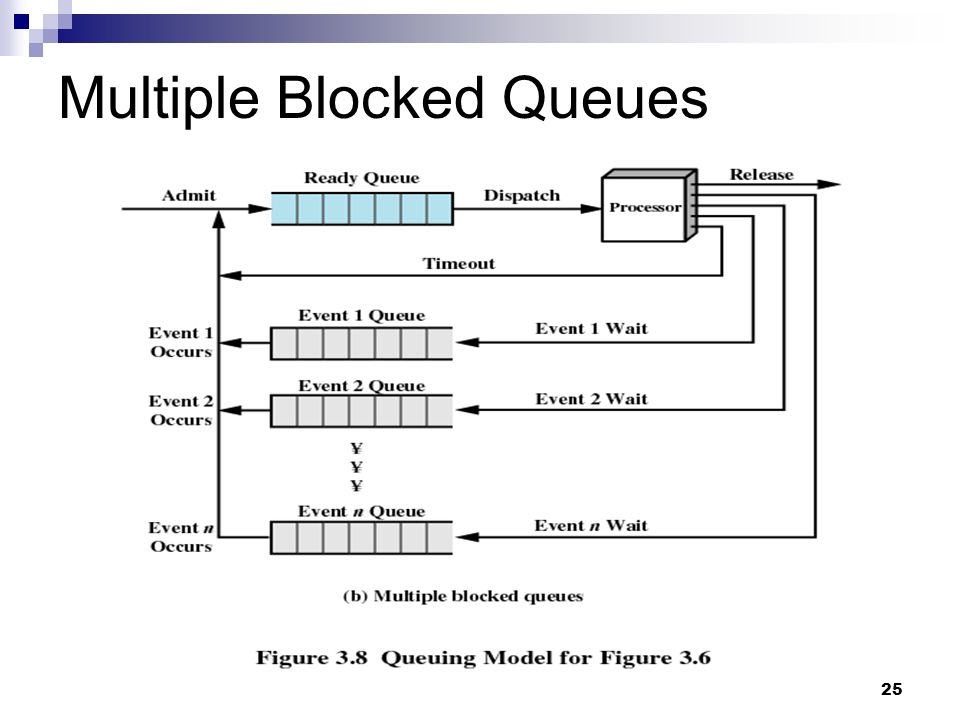 Multiple Blocked Queues