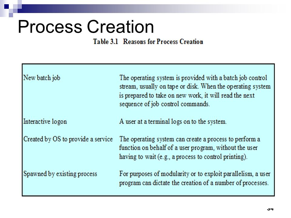 Process Creation