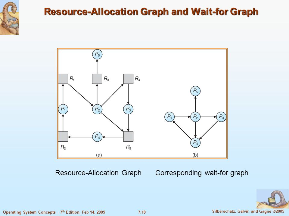 Resource-Allocation Graph and Wait-for Graph