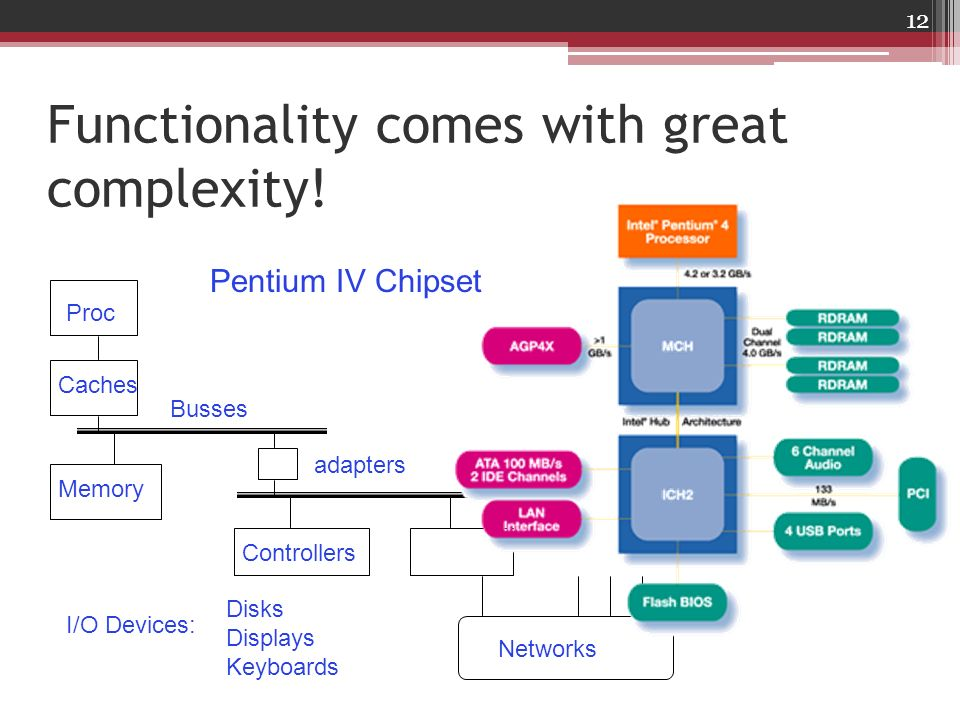 Functionality comes with great complexity!