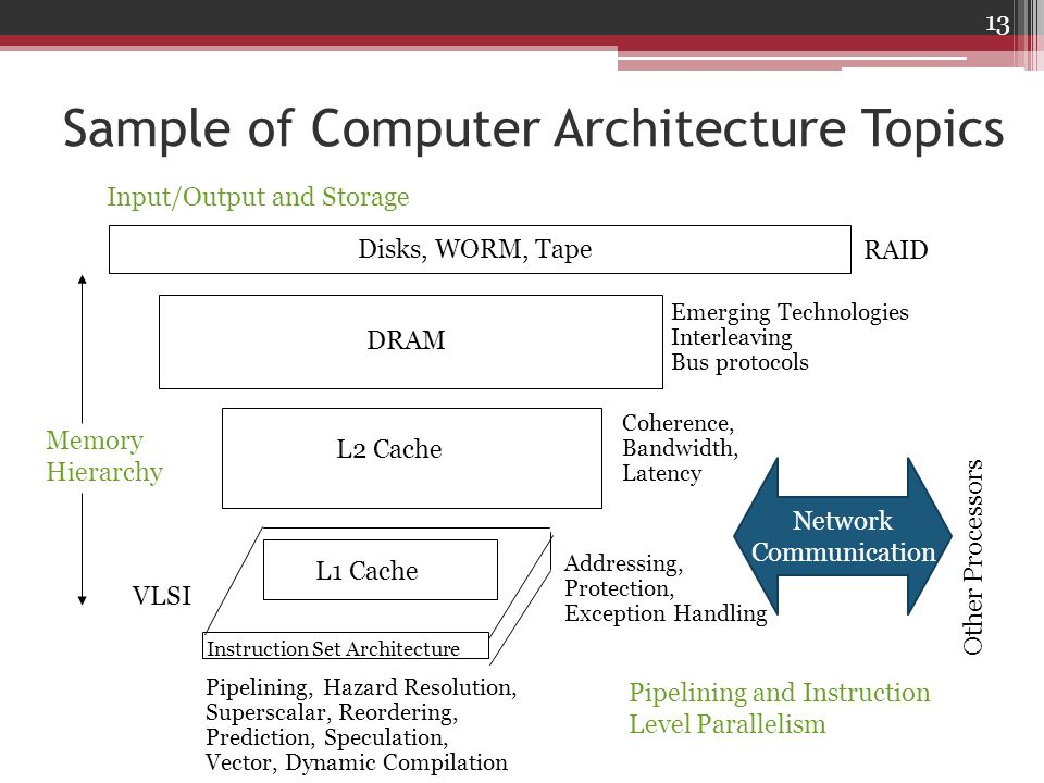 Sample of Computer Architecture Topics