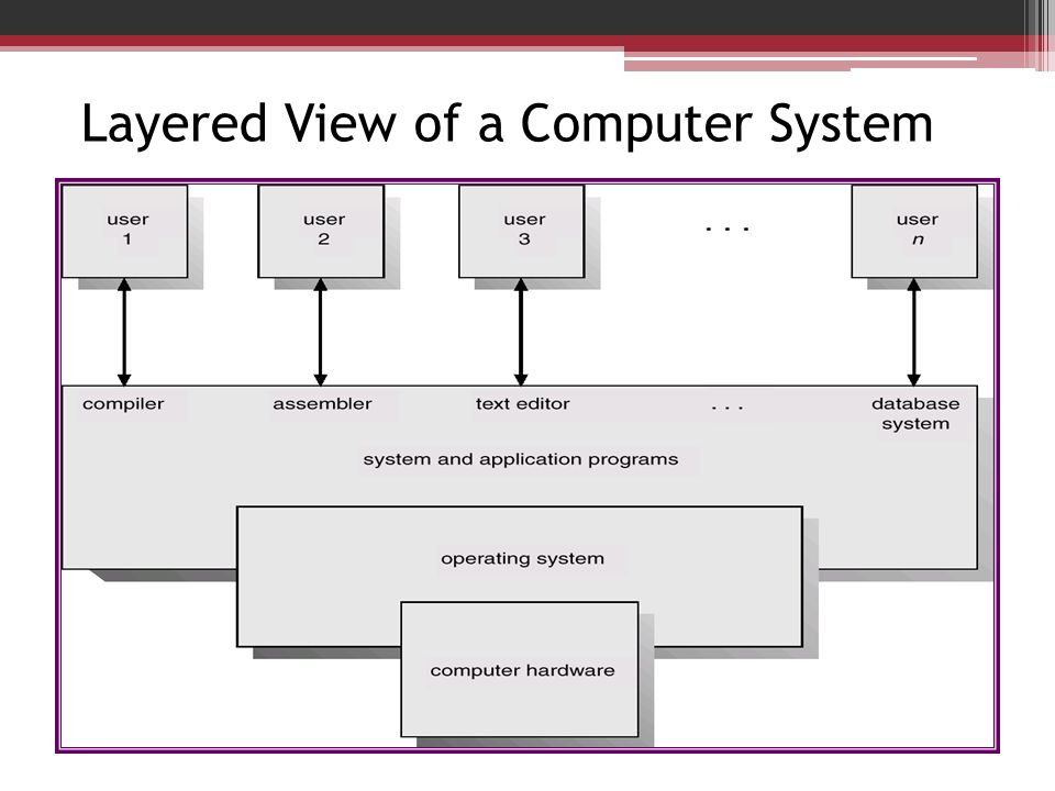 Layered View of a Computer System