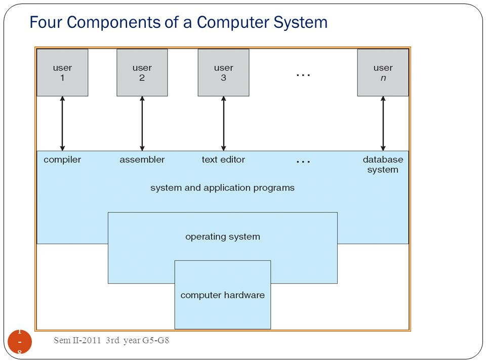 Four Components of a Computer System