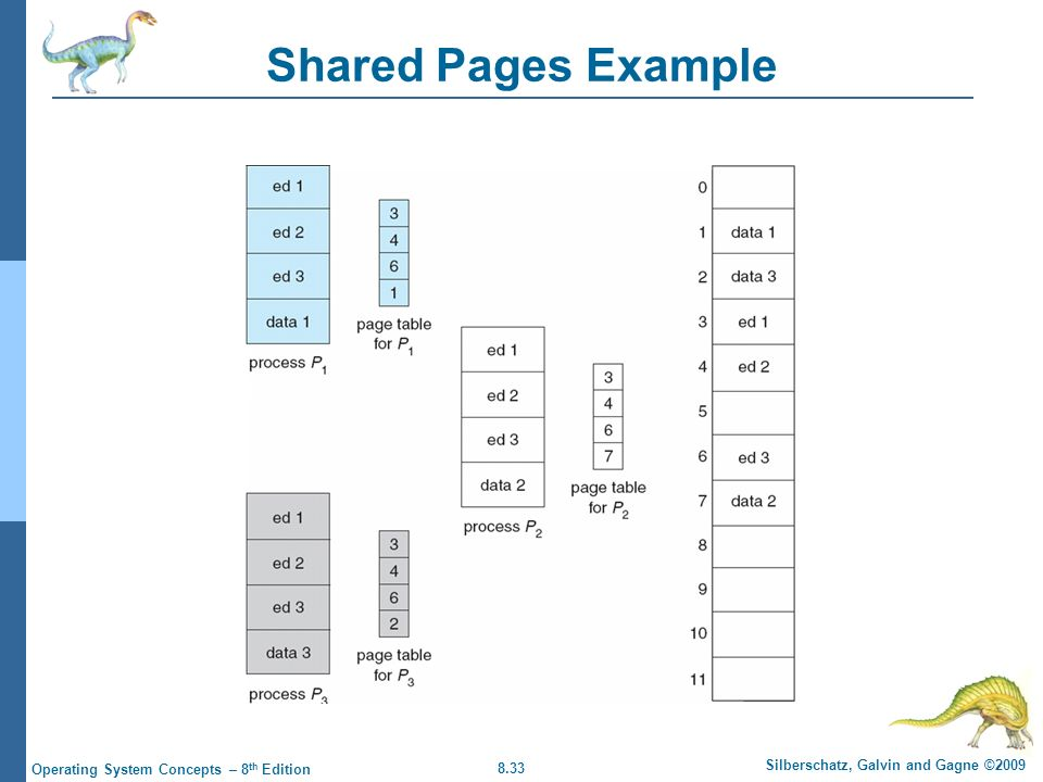 Shared Pages Example