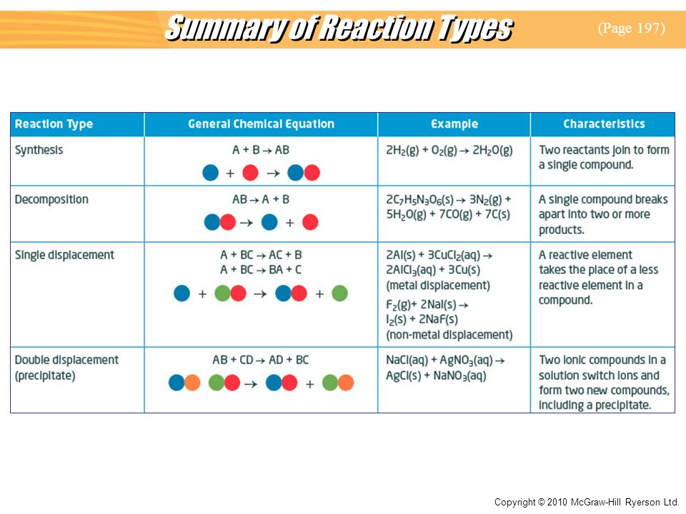 Summary of Reaction Types