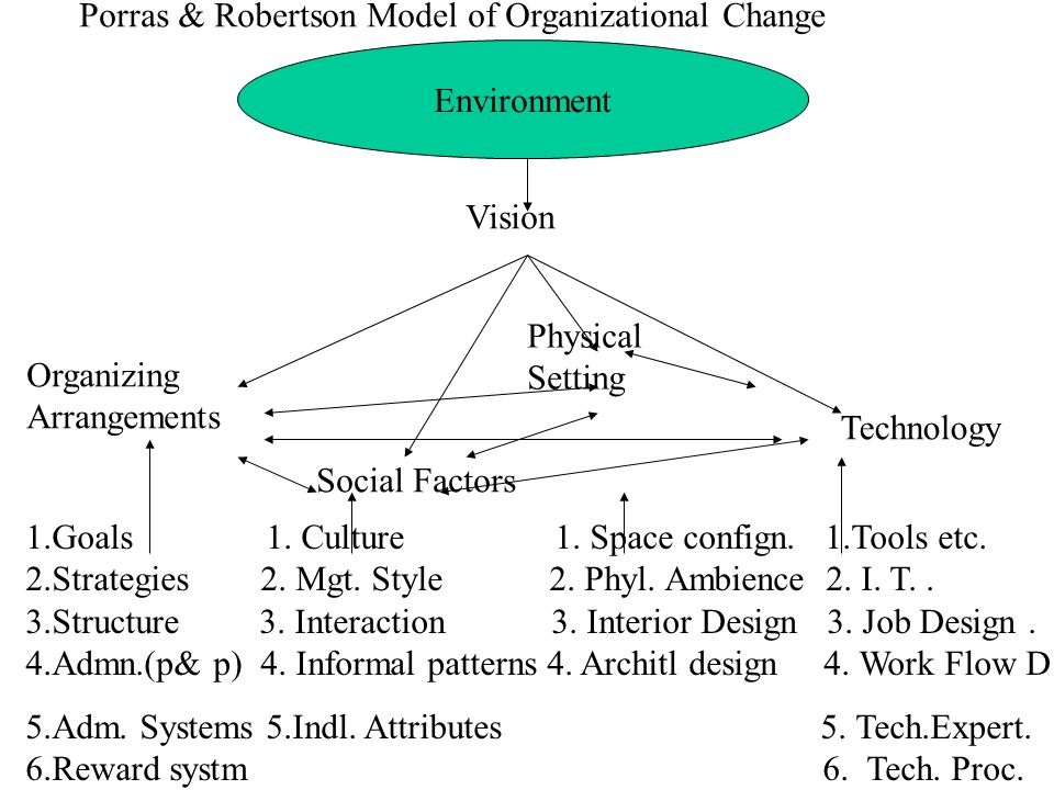 Porras & Robertson Model of Organizational Change