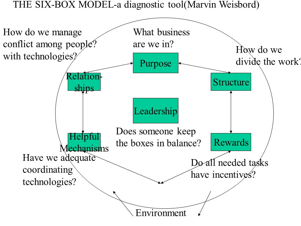 THE SIX-BOX MODEL-a diagnostic tool(Marvin Weisbord)