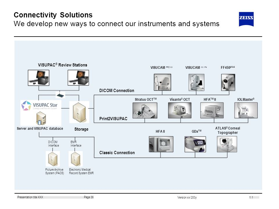 Connectivity Solutions We develop new ways to connect our instruments and systems