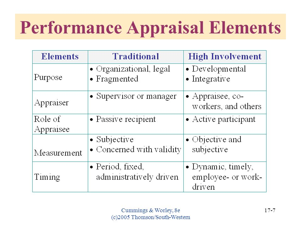 Performance Appraisal Elements