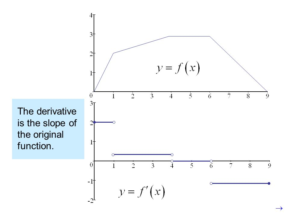 The derivative is the slope of the original function.