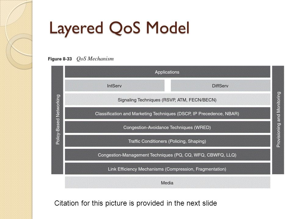 Layered QoS Model Citation for this picture is provided in the next slide