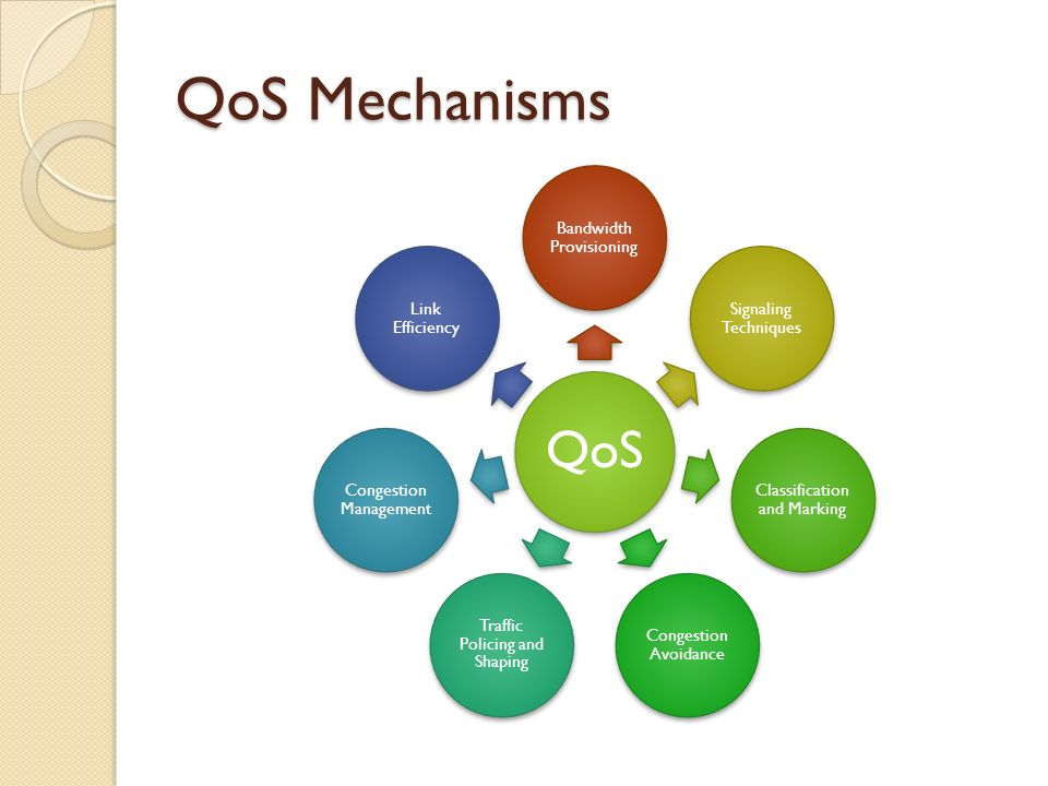 QoS Mechanisms QoS Bandwidth Provisioning Signaling Techniques