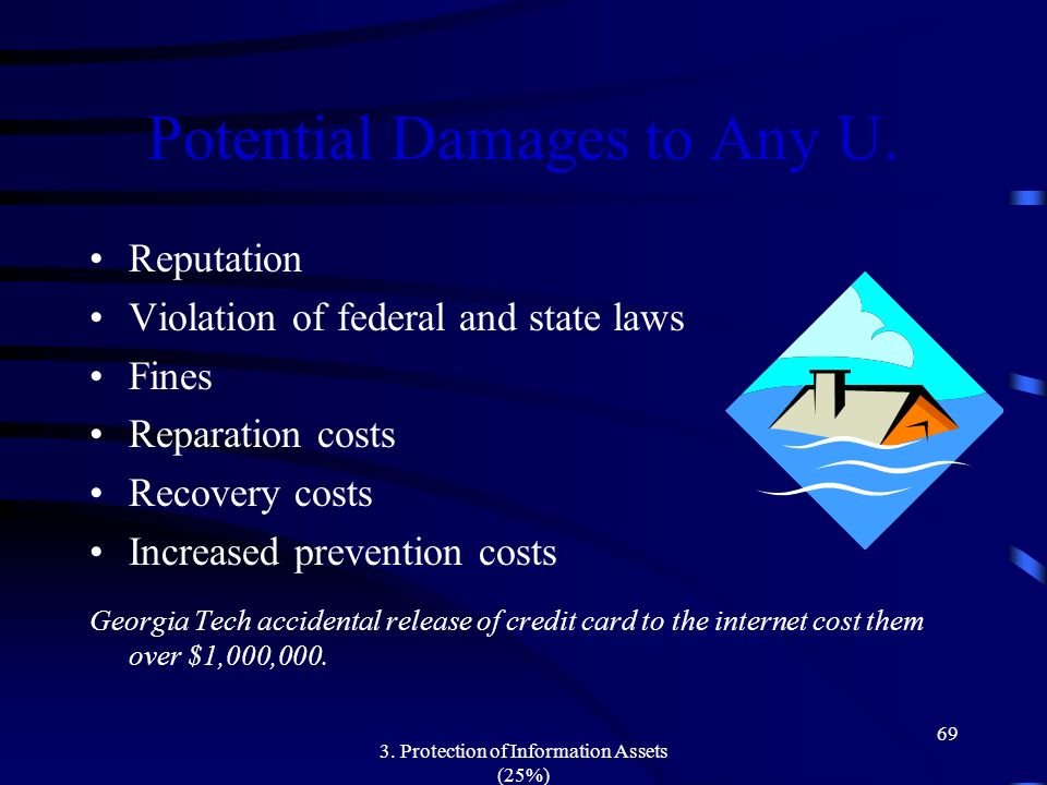 Potential Damages to Any U.