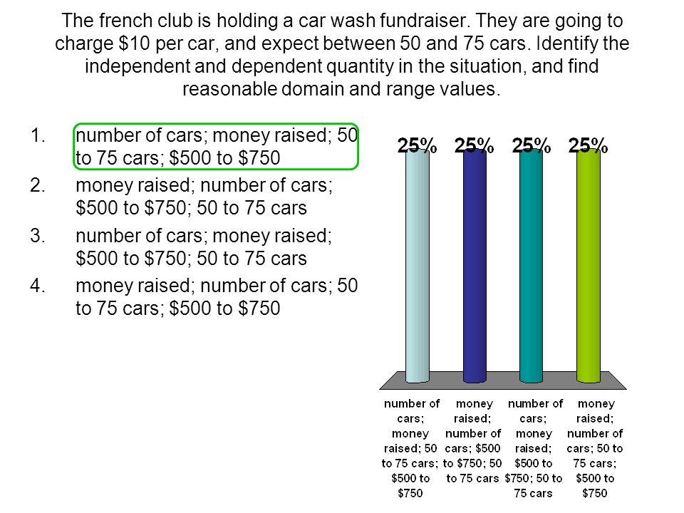 The french club is holding a car wash fundraiser