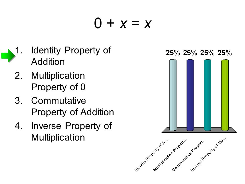 0 + x = x Identity Property of Addition Multiplication Property of 0