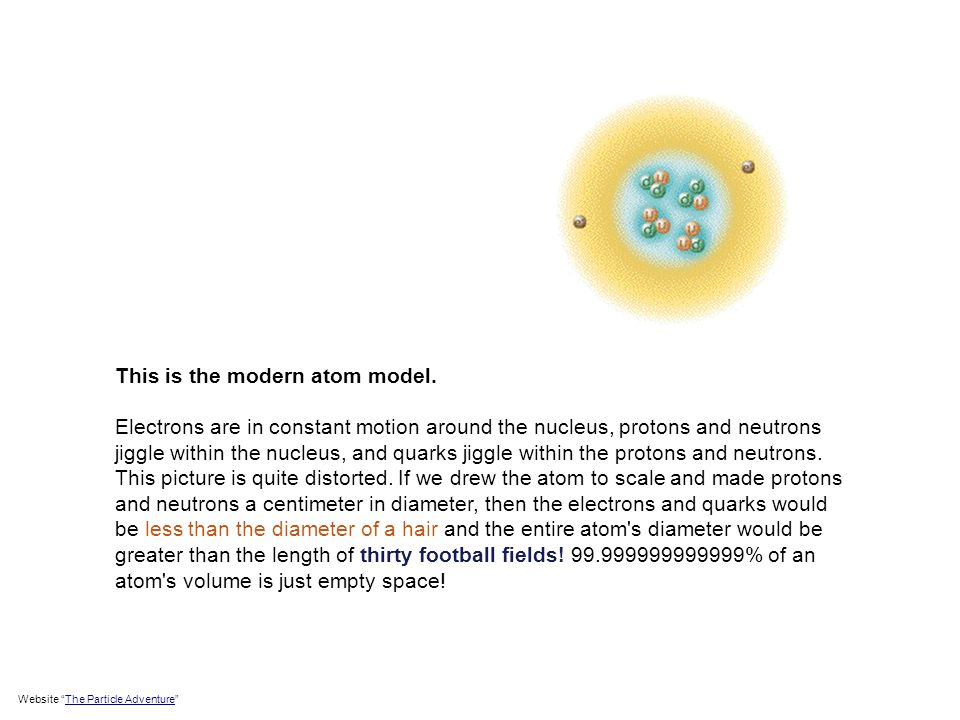 This is the modern atom model.