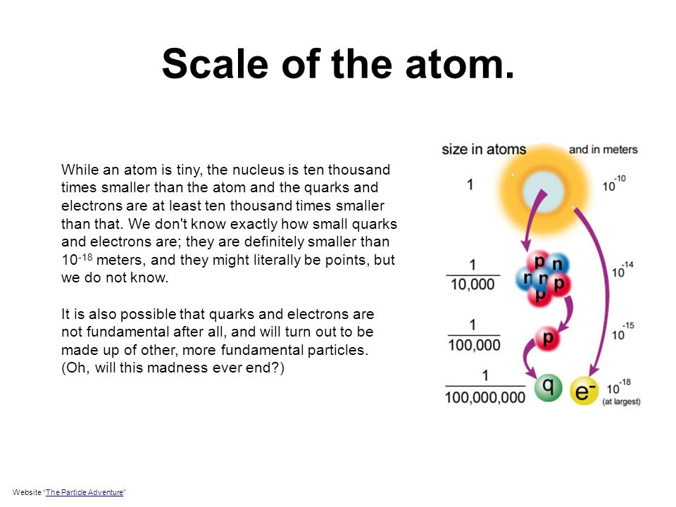 Scale of the atom.