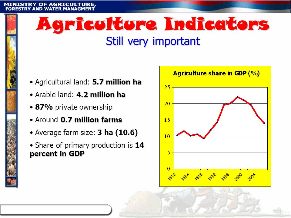 Agriculture Indicators Still very important